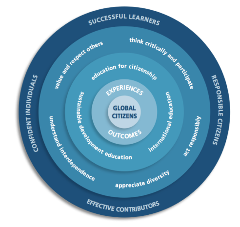 global-citizens-learning-and-teaching-scotland